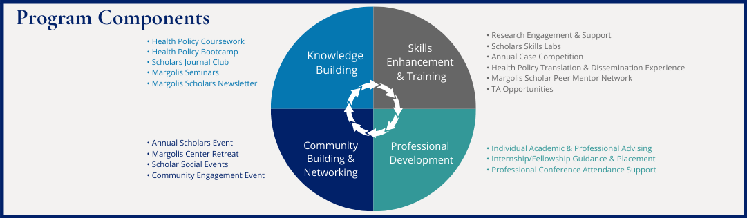Program Components include knowledge building, community building & networking, skills enhancement & training, professional development.